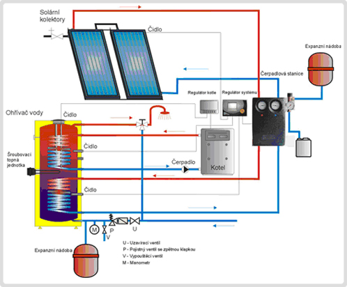 Solární ohřev tuv cena